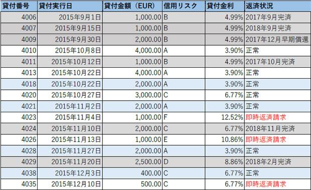 イタリア消費者ローンファンド運用状況(2018年10月)