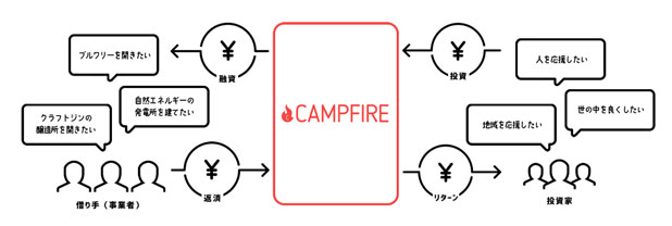 CAMPFIRE Ownersのコンセプト