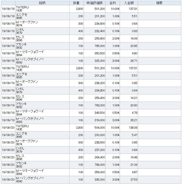 バンク オブ イノベーション 株価