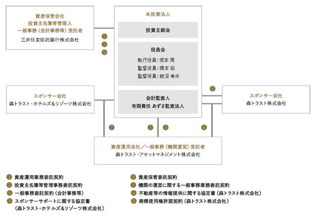 森 トラスト ホテルズ & リゾーツ 株式 会社