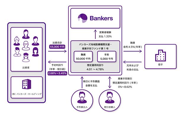 バンカーズ地域医療機関支援・商業手形ファンド第1号のスキーム図
