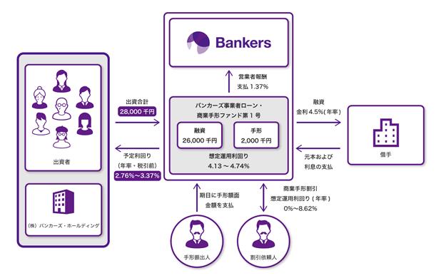 バンカーズ事業者ローン・商業手形ファンド第1号のスキーム図
