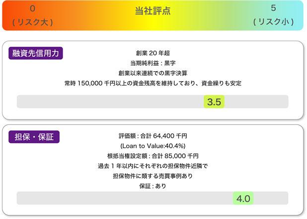 バンカーズ事業者ローン・商業手形ファンド第1号のリスク分析